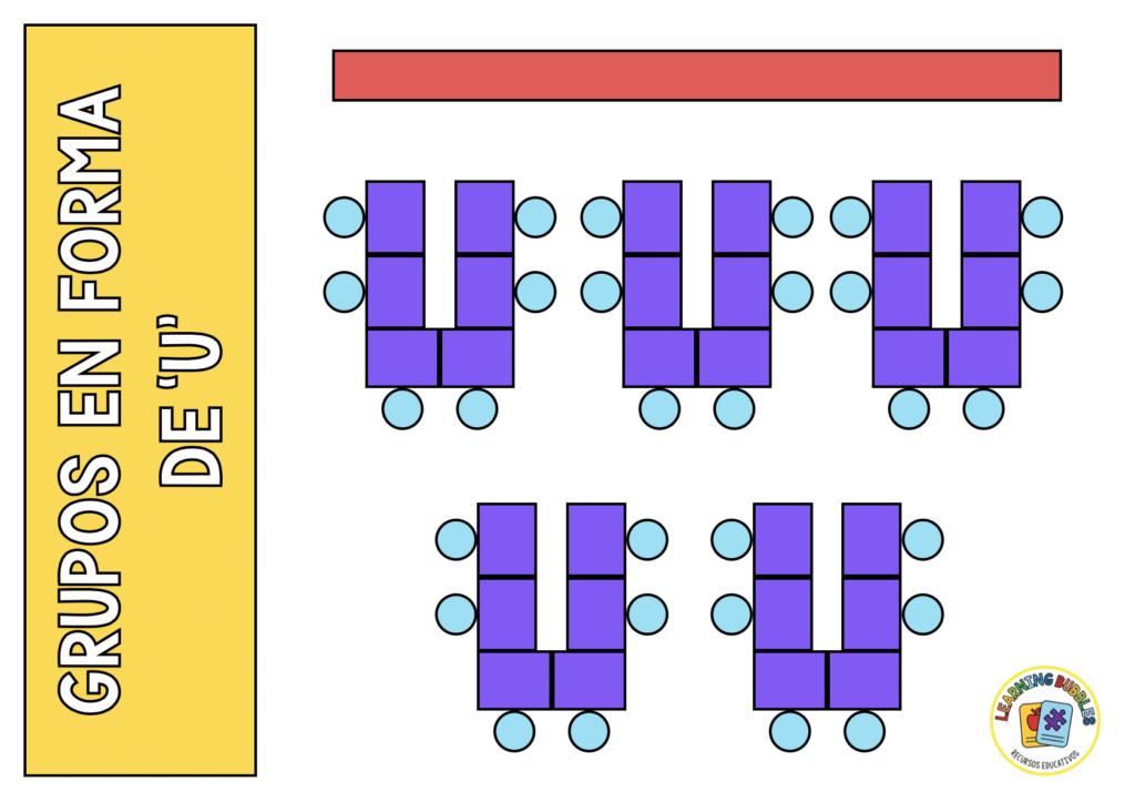 organización de clase forma de u